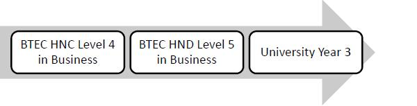 hnd level 4 business environment City & guilds business administration qualifications  alongside the 4710-04 level 4 diploma in business and  301 communicate in a business environment v2 pdf.